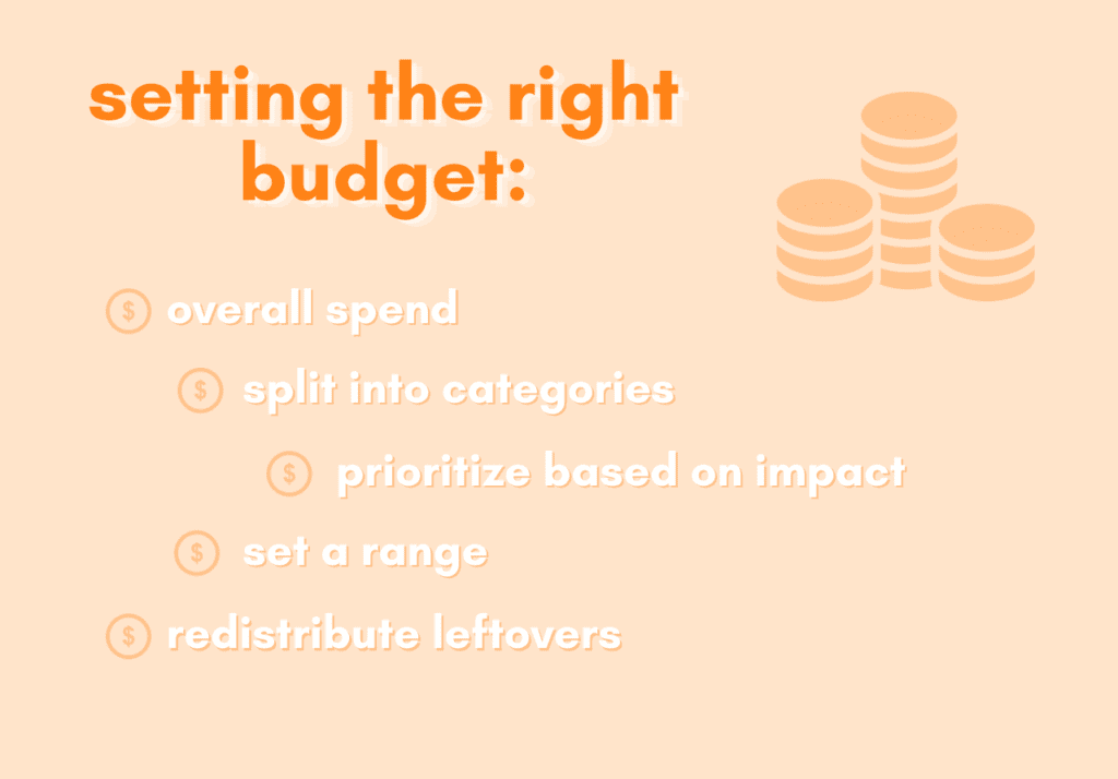 Overview of setting the right interior design budget - overall spend - split into categories - prioritize based on impact - set a range - redistribute leftovers